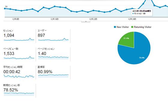 Google Analytics@2015年1月6日